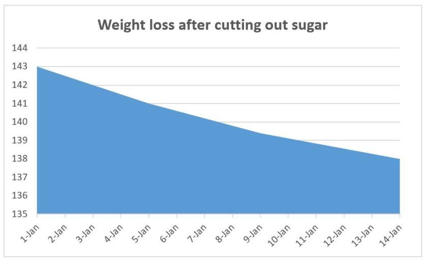Weight loss chart.JPG